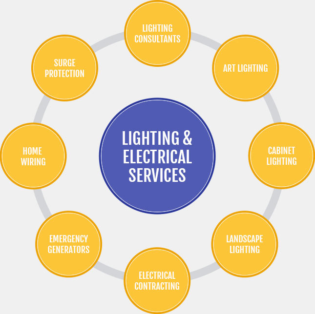 Lighting and Electrical Services Houston | Illuminations Lighting Design